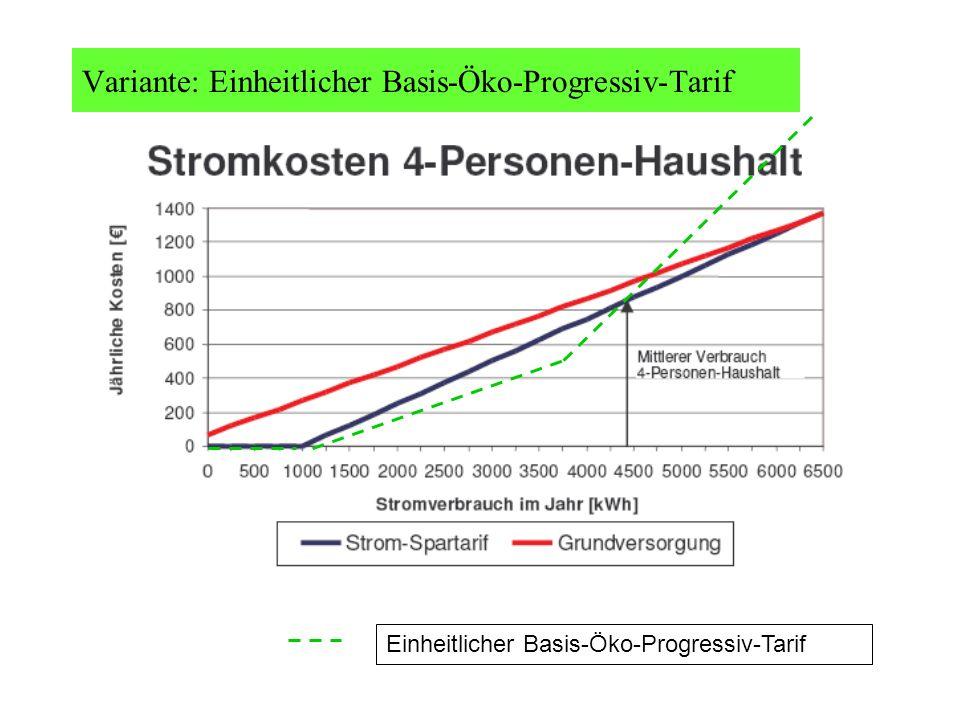 Einheitlicher Basis-Öko-Progressiv-Tarif Variante: Einheitlicher Basis-Öko-Progressiv-Tarif