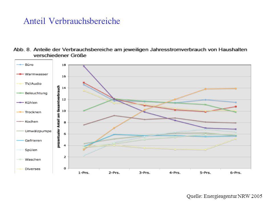 Anteil Verbrauchsbereiche Quelle: Energieagentur NRW 2005