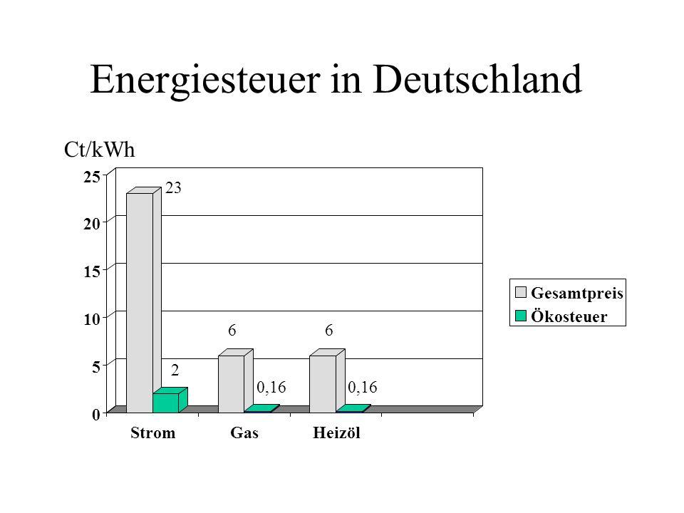 Energiesteuer in Deutschland 0 5 10 15 20 25 StromGasHeizöl Gesamtpreis Ökosteuer Ct/kWh 23 2 6 0,16 6