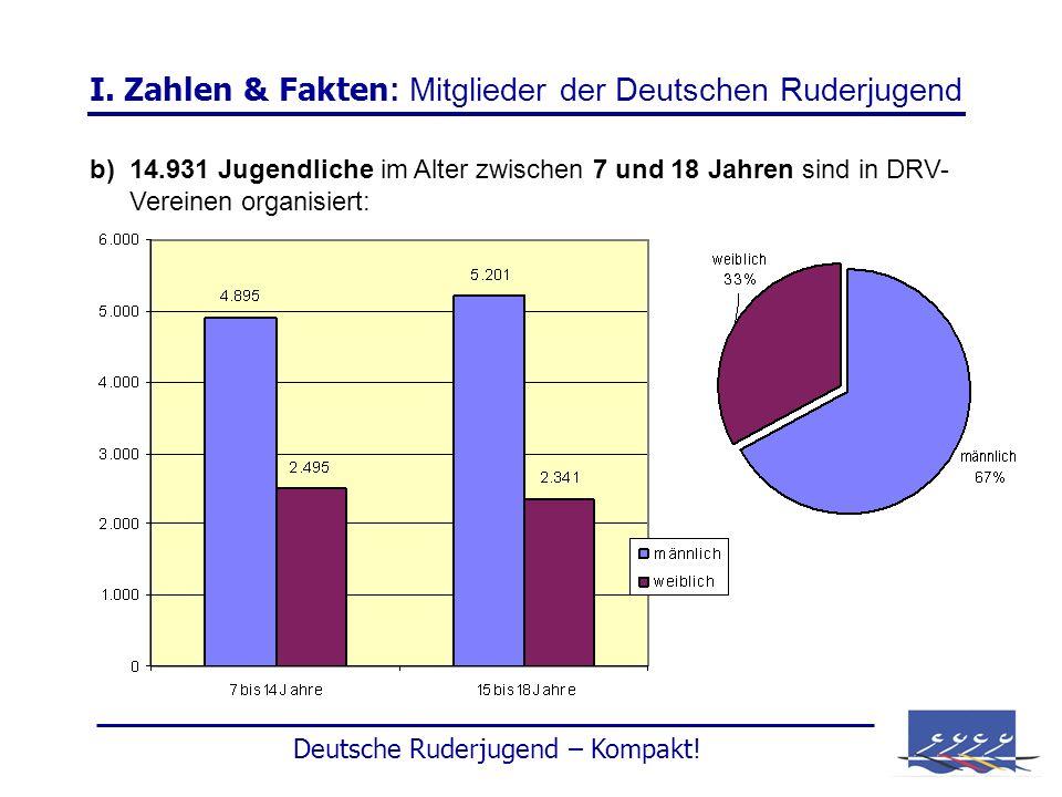 I. Zahlen & Fakten : Mitglieder der Deutschen Ruderjugend b) 14.931 Jugendliche im Alter zwischen 7 und 18 Jahren sind in DRV- Vereinen organisiert: D