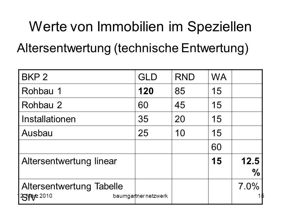 12. März 2010baumgartner netzwerk15 Werte von Immobilien im Speziellen Altersentwertung (technische Entwertung) BKP 2GLDRNDWA Rohbau 11208515 Rohbau 2