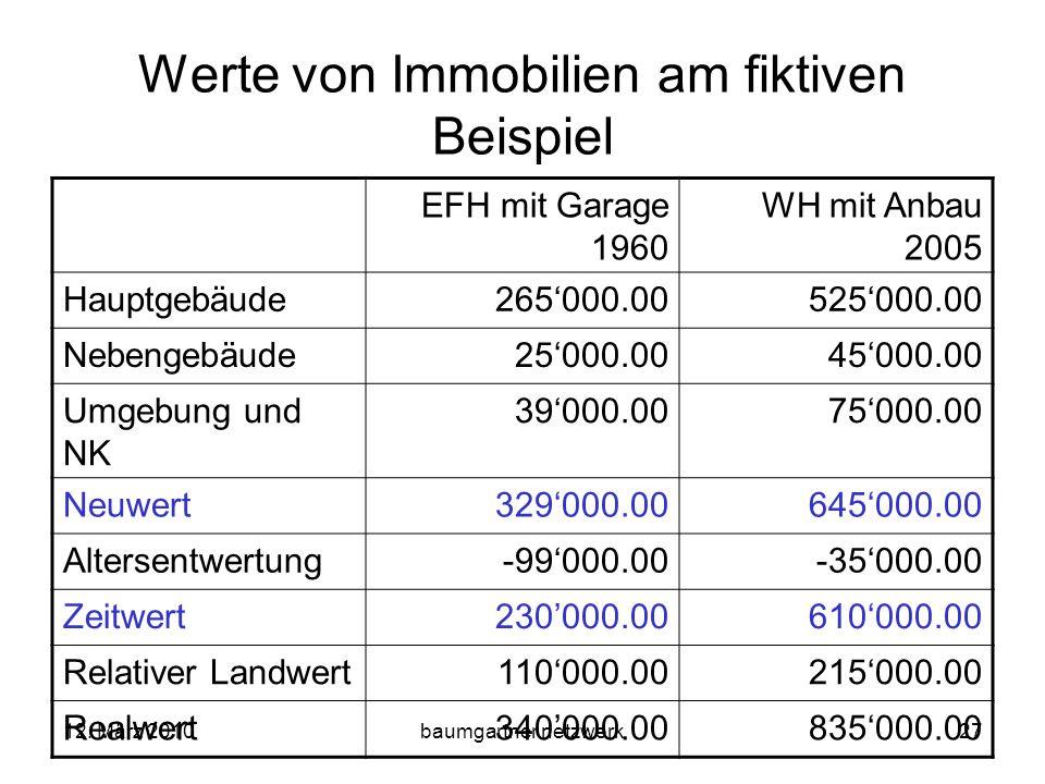 12. März 2010baumgartner netzwerk27 Werte von Immobilien am fiktiven Beispiel EFH mit Garage 1960 WH mit Anbau 2005 Hauptgebäude265000.00525000.00 Neb