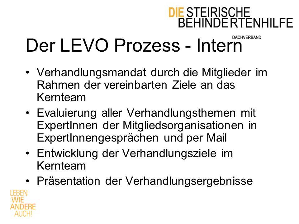 Der LEVO Prozess - Intern Verhandlungsmandat durch die Mitglieder im Rahmen der vereinbarten Ziele an das Kernteam Evaluierung aller Verhandlungsthemen mit ExpertInnen der Mitgliedsorganisationen in ExpertInnengesprächen und per Mail Entwicklung der Verhandlungsziele im Kernteam Präsentation der Verhandlungsergebnisse