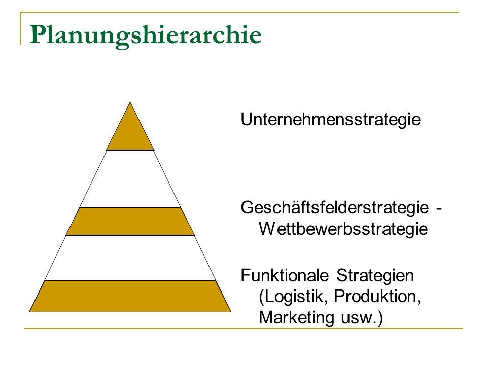 Planungshierarchie Unternehmensstrategie Geschäftsfelderstrategie - Wettbewerbsstrategie Funktionale Strategien (Logistik, Produktion, Marketing usw.)