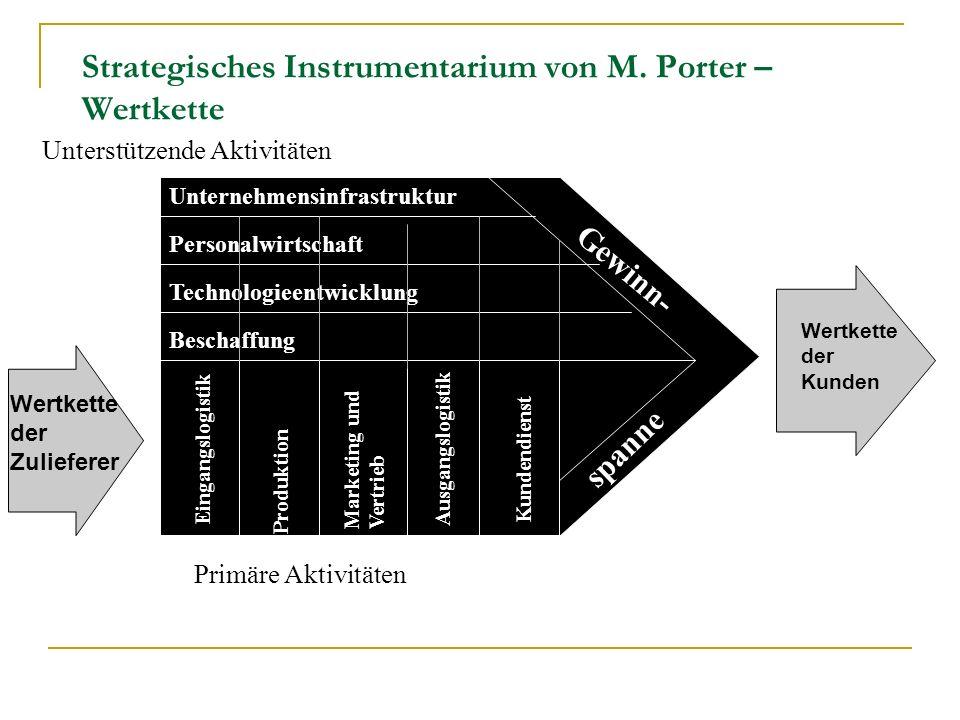 Strategisches Instrumentarium von M. Porter – Wertkette Unternehmensinfrastruktur Personalwirtschaft Technologieentwicklung Beschaffung spanne Gewinn-