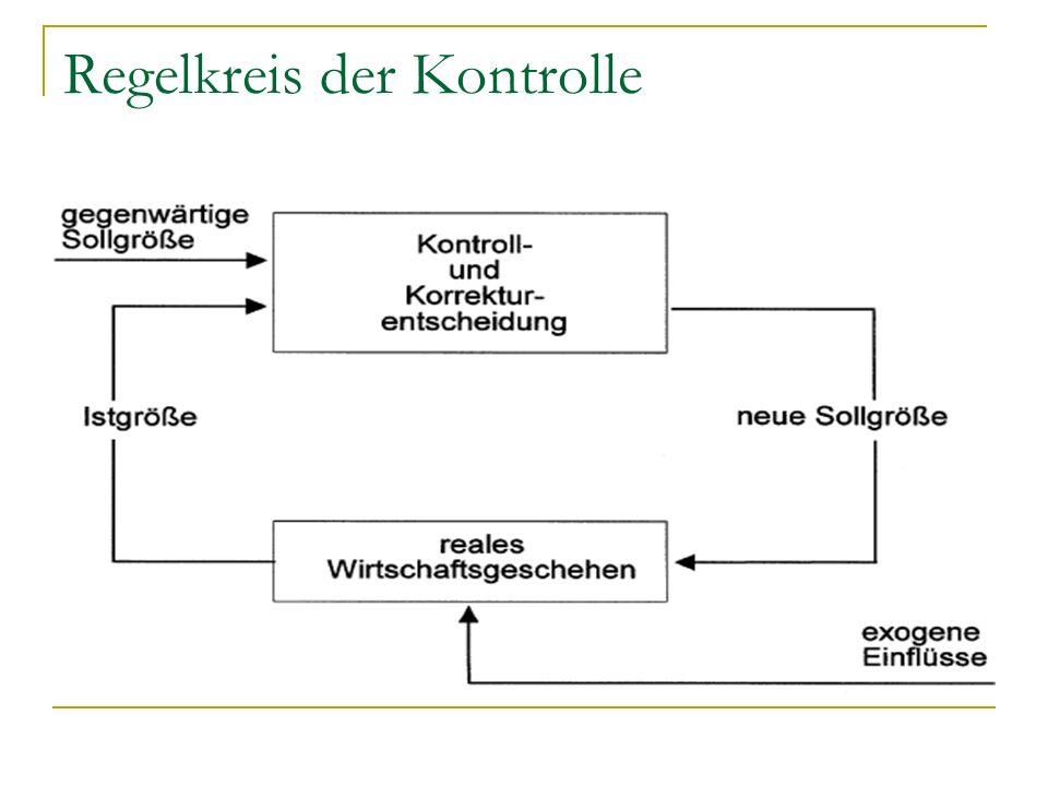 Regelkreis der Kontrolle