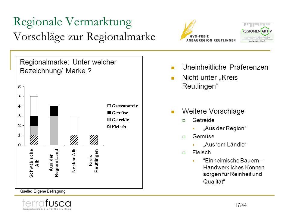 17/44 Regionale Vermarktung Vorschläge zur Regionalmarke Uneinheitliche Präferenzen Nicht unter Kreis Reutlingen Weitere Vorschläge Getreide Aus der R