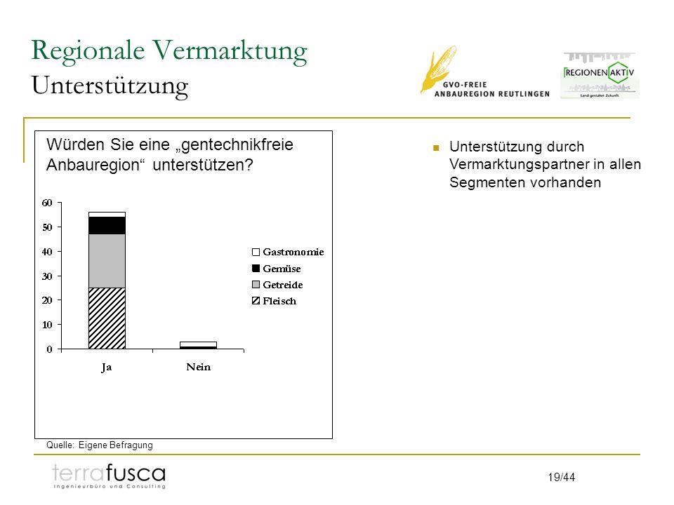 19/44 Regionale Vermarktung Unterstützung Würden Sie eine gentechnikfreie Anbauregion unterstützen? Unterstützung durch Vermarktungspartner in allen S