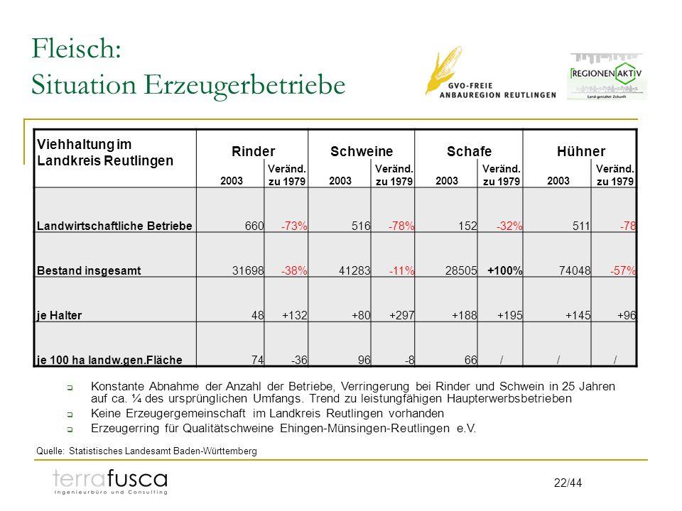 22/44 Fleisch: Situation Erzeugerbetriebe Viehhaltung im Landkreis Reutlingen RinderSchweineSchafeHühner 2003 Veränd. zu 19792003 Veränd. zu 19792003