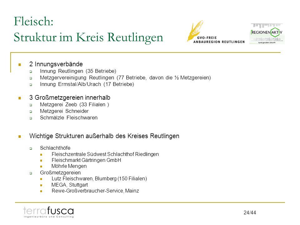 24/44 Fleisch: Struktur im Kreis Reutlingen 2 Innungsverbände Innung Reutlingen (35 Betriebe) Metzgervereinigung Reutlingen (77 Betriebe, davon die ½