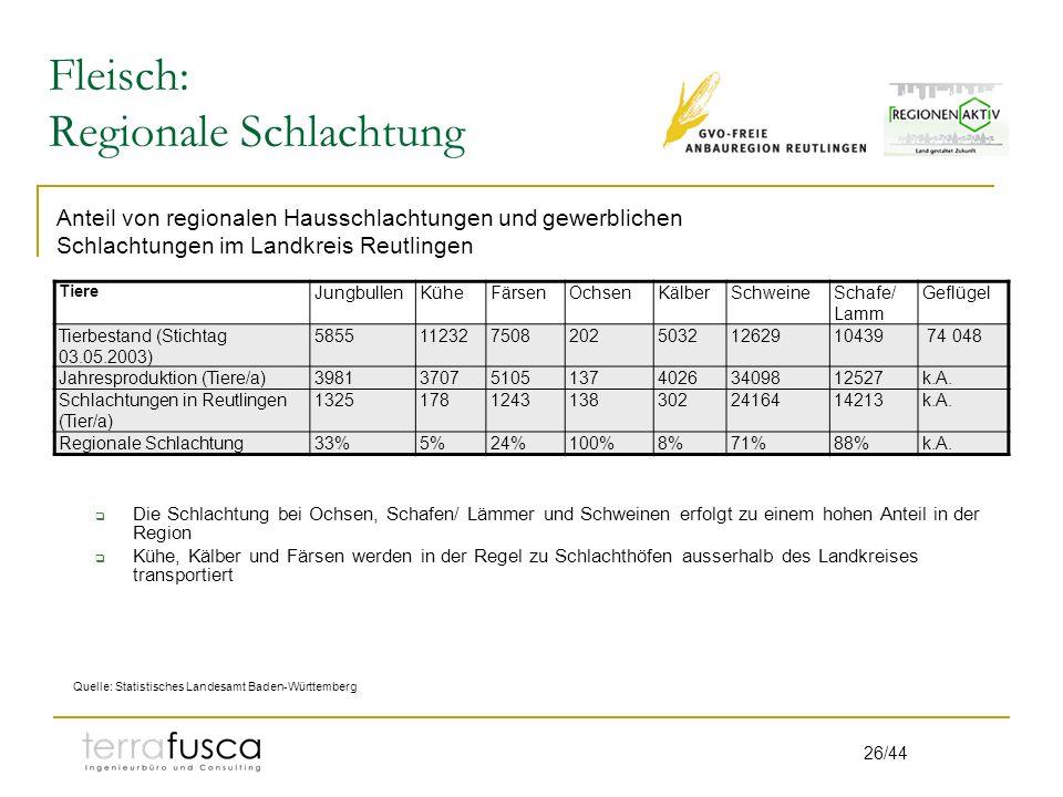 26/44 Fleisch: Regionale Schlachtung Tiere JungbullenKüheFärsenOchsenKälberSchweineSchafe/ Lamm Geflügel Tierbestand (Stichtag 03.05.2003) 585511232750820250321262910439 74 048 Jahresproduktion (Tiere/a)39813707510513740263409812527k.A.