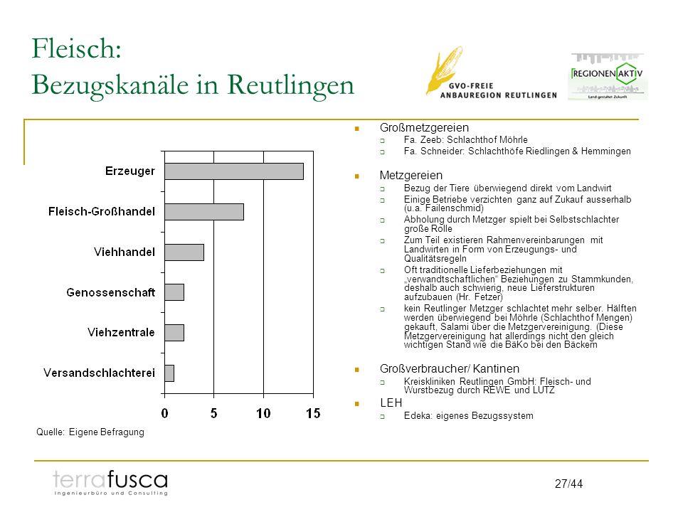 27/44 Fleisch: Bezugskanäle in Reutlingen Großmetzgereien Fa. Zeeb: Schlachthof Möhrle Fa. Schneider: Schlachthöfe Riedlingen & Hemmingen Metzgereien