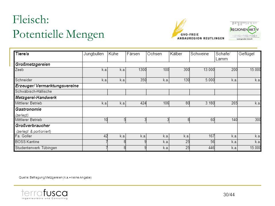 30/44 Fleisch: Potentielle Mengen Tiere/aJungbullenKüheFärsenOchsenKälberSchweineSchafe/ Lamm Geflügel Großmetzgereien Zeebk.a. 130010030013.00020015.