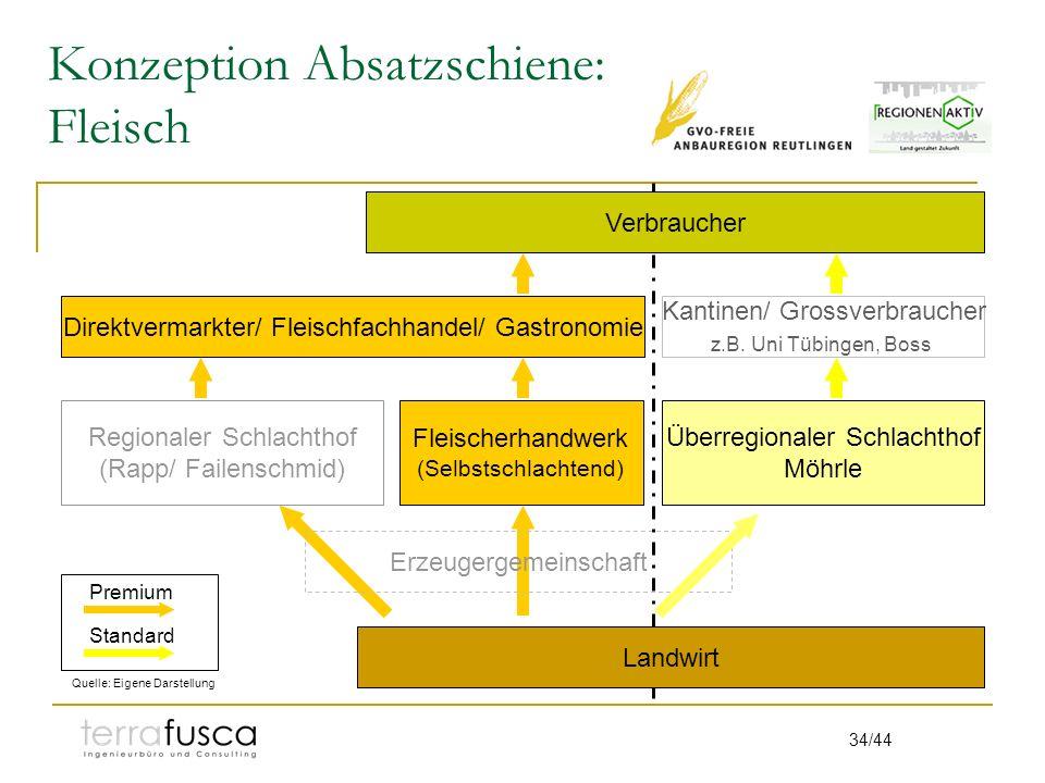 34/44 Konzeption Absatzschiene: Fleisch Regionaler Schlachthof (Rapp/ Failenschmid) Fleischerhandwerk (Selbstschlachtend) Kantinen/ Grossverbraucher z.B.