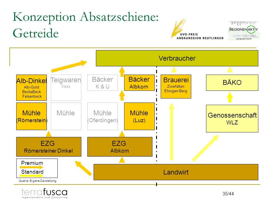 35/44 Konzeption Absatzschiene: Getreide BÄKO Genossenschaft WLZ Quelle: Eigene Darstellung Verbraucher Landwirt Premium Standard Mühle (Römerstein) A