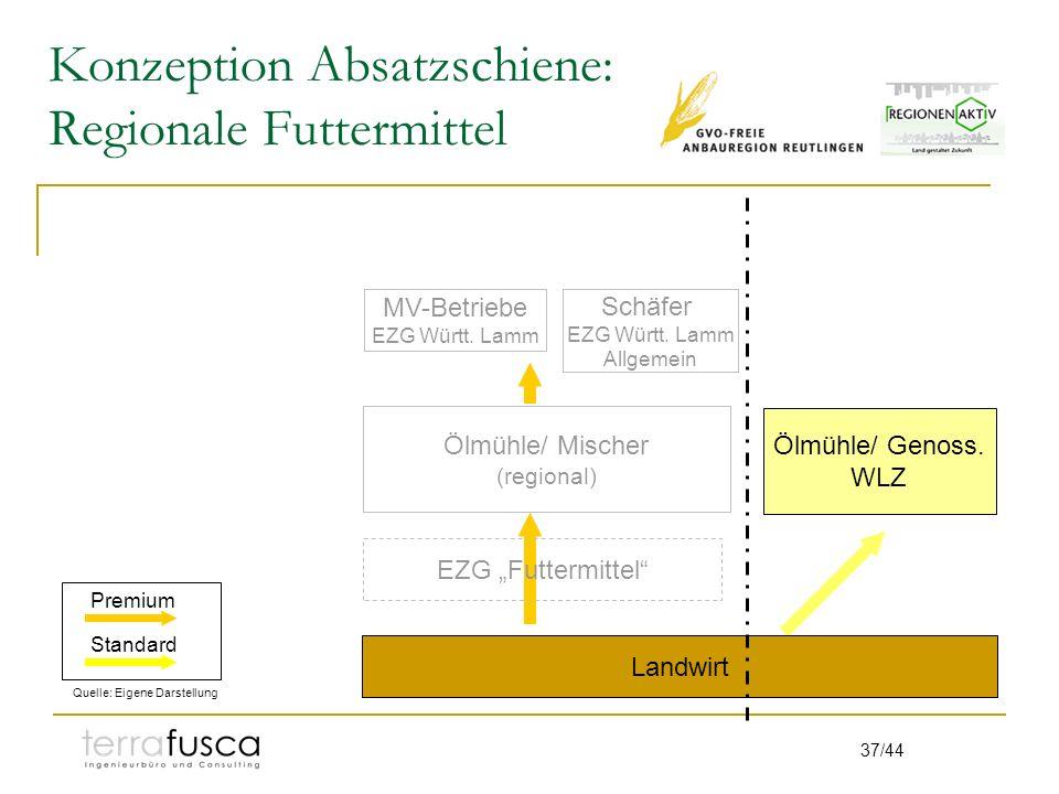 37/44 Konzeption Absatzschiene: Regionale Futtermittel Ölmühle/ Mischer (regional) Schäfer EZG Württ. Lamm Allgemein Ölmühle/ Genoss. WLZ EZG Futtermi