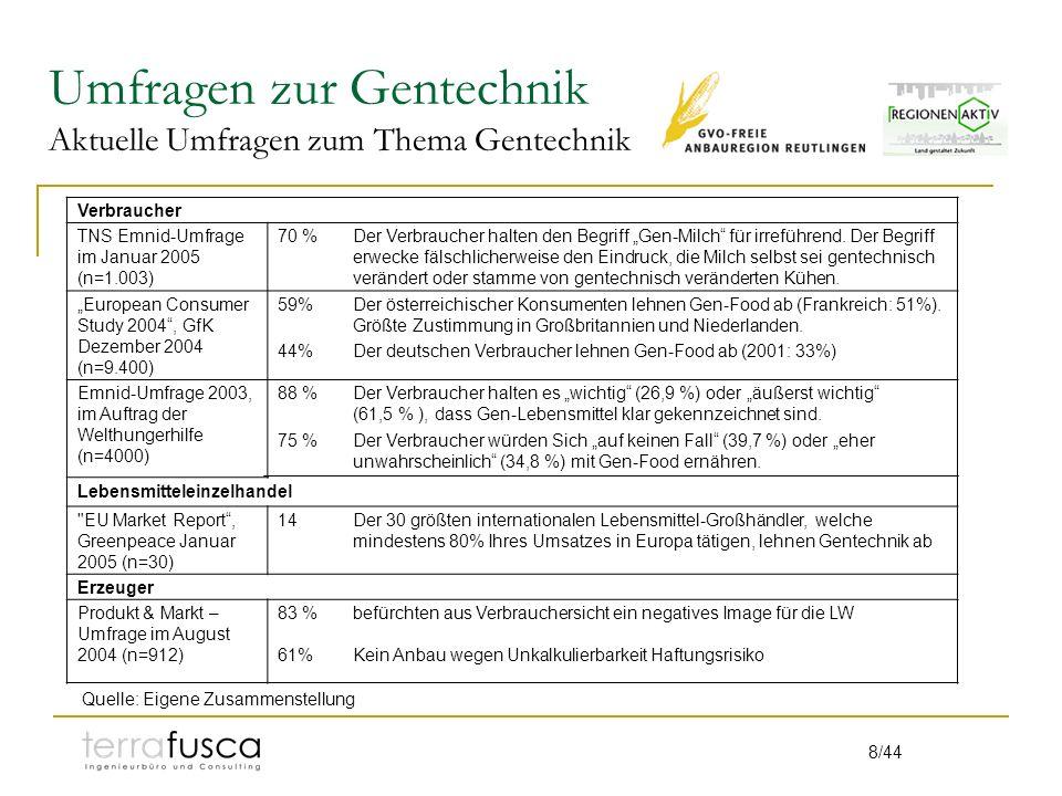 8/44 Umfragen zur Gentechnik Aktuelle Umfragen zum Thema Gentechnik Verbraucher TNS Emnid-Umfrage im Januar 2005 (n=1.003) 70 %Der Verbraucher halten den Begriff Gen-Milch für irreführend.