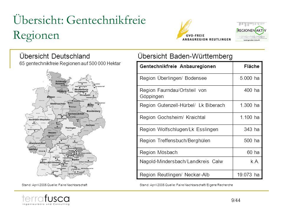 9/44 Übersicht: Gentechnikfreie Regionen Gentechnikfreie AnbauregionenFläche Region Überlingen/ Bodensee5.000 ha Region Faurndau/Ortsteil von Göppingen 400 ha Region Gutenzell-Hürbel/ Lk Biberach1.300 ha Region Gochsheim/ Kraichtal1.100 ha Region Wolfschlugen/Lk Esslingen343 ha Region Treffensbuch/Berghülen500 ha Region Mösbach60 ha Nagold-Mindersbach/Landkreis Calwk.A.