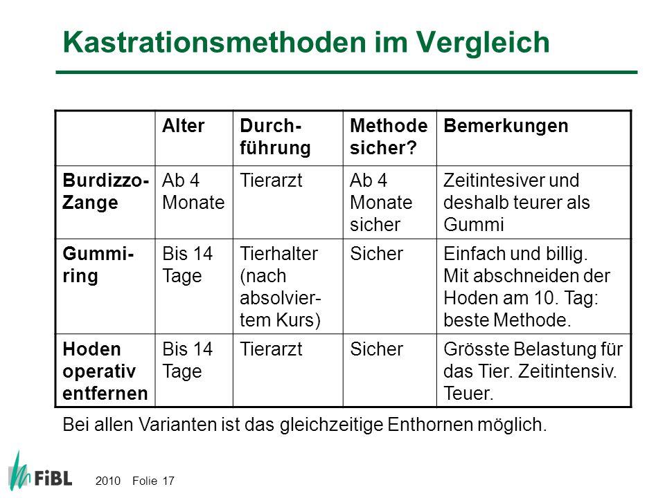 2010 Folie 17 Kastrationsmethoden im Vergleich AlterDurch- führung Methode sicher? Bemerkungen Burdizzo- Zange Ab 4 Monate TierarztAb 4 Monate sicher