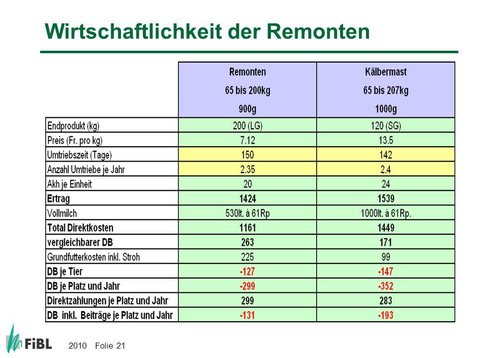 2010 Folie 21 Wirtschaftlichkeit der Remonten