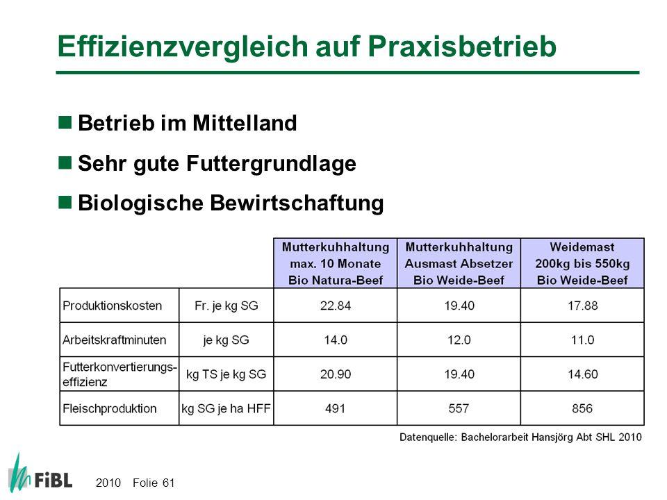 2010 Folie 61 Effizienzvergleich auf Praxisbetrieb Betrieb im Mittelland Sehr gute Futtergrundlage Biologische Bewirtschaftung