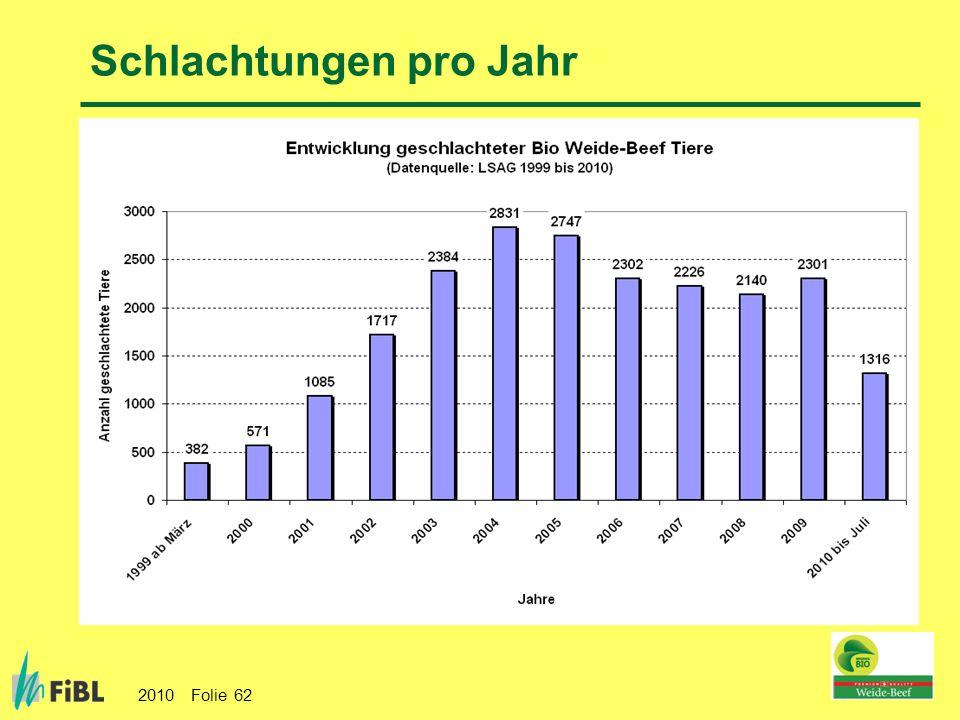 2010 Folie 62 Schlachtungen pro Jahr