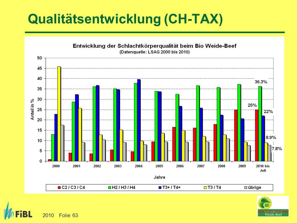 2010 Folie 63 Qualitätsentwicklung (CH-TAX)