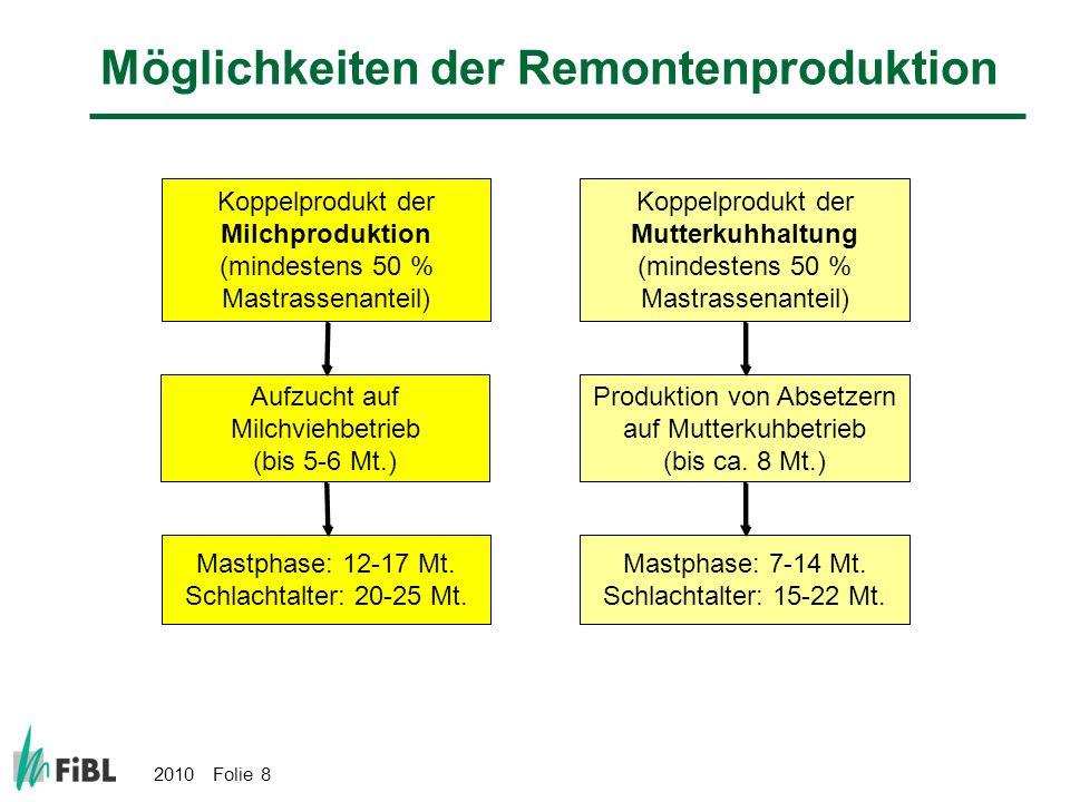 2010 Folie 29 Haltung der Bioweidemasttiere Täglich mindestens 8 Stunden Weidegang während der Vegetationsperiode (RAUS+) mit witterungsbedingten Ausnahmen gemäss RAUS Täglicher Auslauf im Winter (RAUS+) Laufstall (BTS) Eingestreute Liegefläche Permanenter Zugang zum Laufhof Raus+ = Täglicher Weidegang im Sommer und täglicher Auslauf im Winter