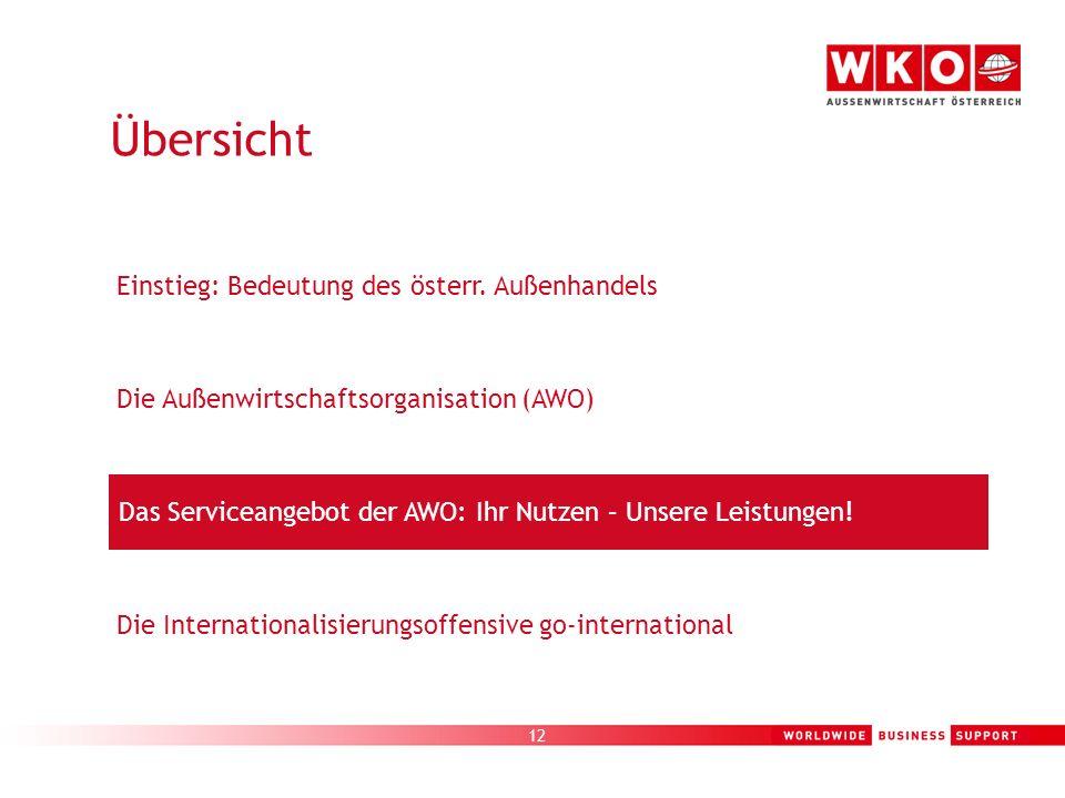 12 Die Außenwirtschaftsorganisation (AWO) Einstieg: Bedeutung des österr. Außenhandels Die Internationalisierungsoffensive go-international Das Servic