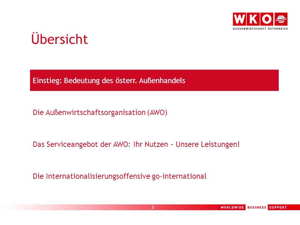 3 Die Außenwirtschaftsorganisation (AWO) Einstieg: Bedeutung des österr. Außenhandels Die Internationalisierungsoffensive go-international Das Service