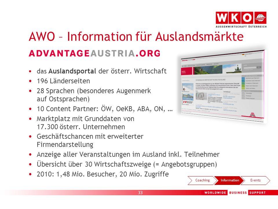 33 AWO – Information für Auslandsmärkte das Auslandsportal der österr. Wirtschaft 196 Länderseiten 28 Sprachen (besonderes Augenmerk auf Ostsprachen)