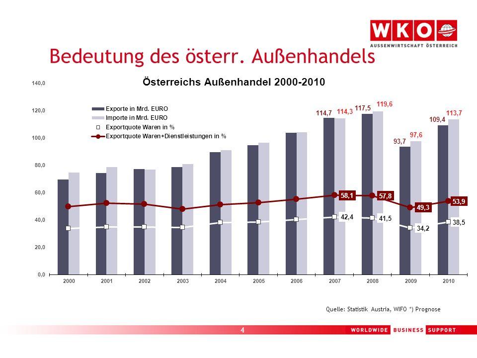 4 Bedeutung des österr. Außenhandels