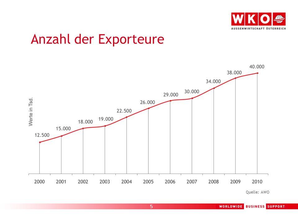 6 EUR 109,4 Mrd.Warenexporte 1 EUR 43,9 Mrd. Dienstleistungsexporte 2 40.000 Exporteure = ca.