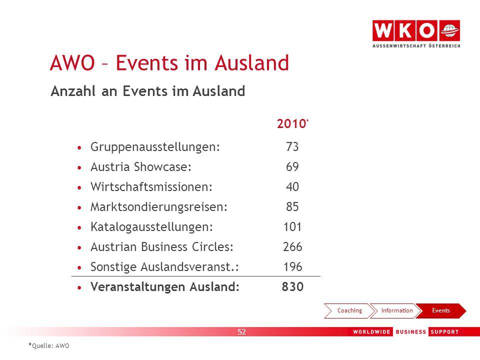 52 2010 * Gruppenausstellungen:73 Austria Showcase:69 Wirtschaftsmissionen:40 Marktsondierungsreisen:85 Katalogausstellungen:101 Austrian Business Cir