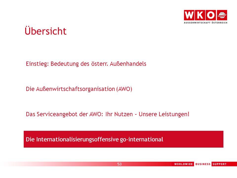 53 Die Außenwirtschaftsorganisation (AWO) Übersicht Einstieg: Bedeutung des österr. Außenhandels Die Internationalisierungsoffensive go-international