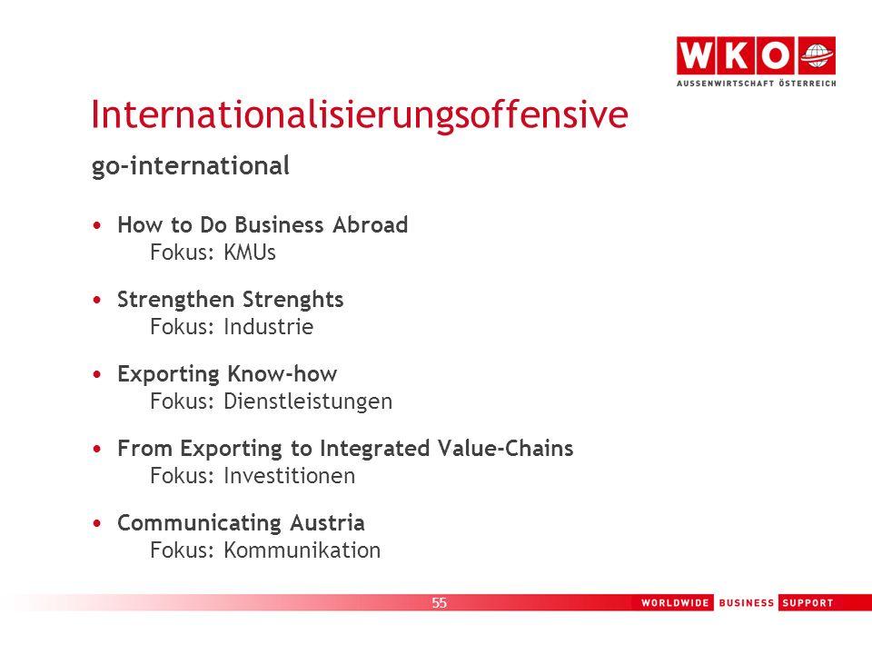 55 Internationalisierungsoffensive How to Do Business Abroad Fokus: KMUs Strengthen Strenghts Fokus: Industrie Exporting Know-how Fokus: Dienstleistun