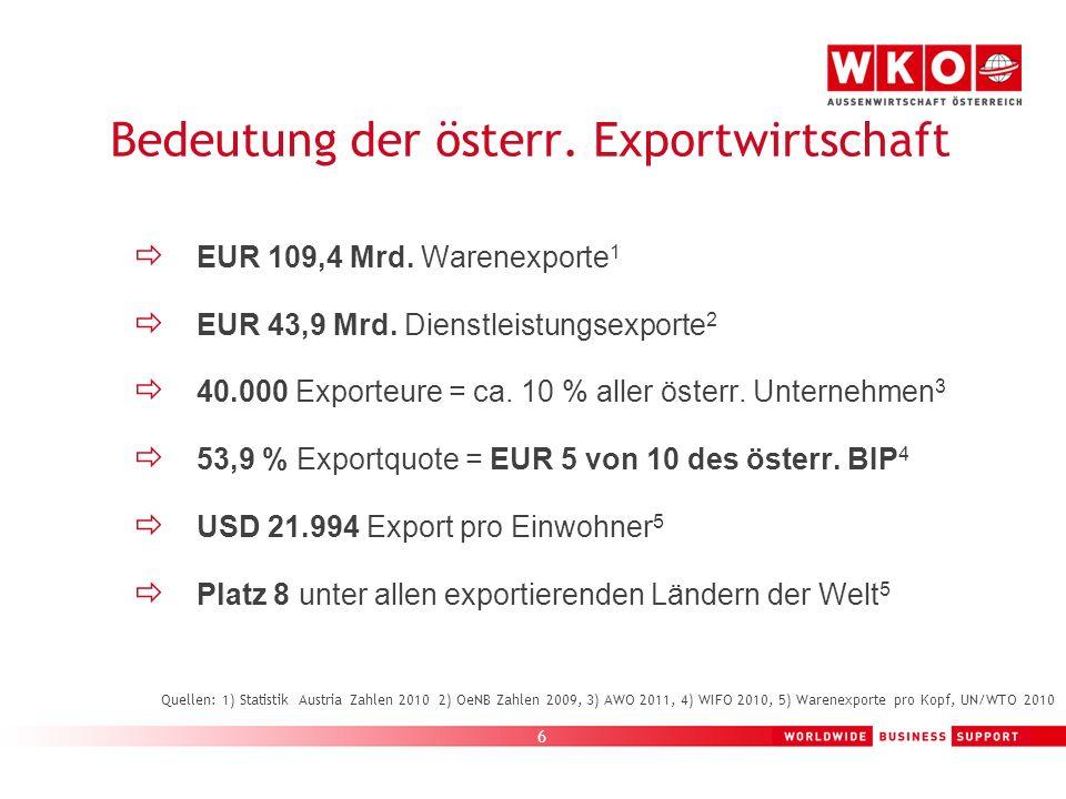6 EUR 109,4 Mrd. Warenexporte 1 EUR 43,9 Mrd. Dienstleistungsexporte 2 40.000 Exporteure = ca. 10 % aller österr. Unternehmen 3 53,9 % Exportquote = E