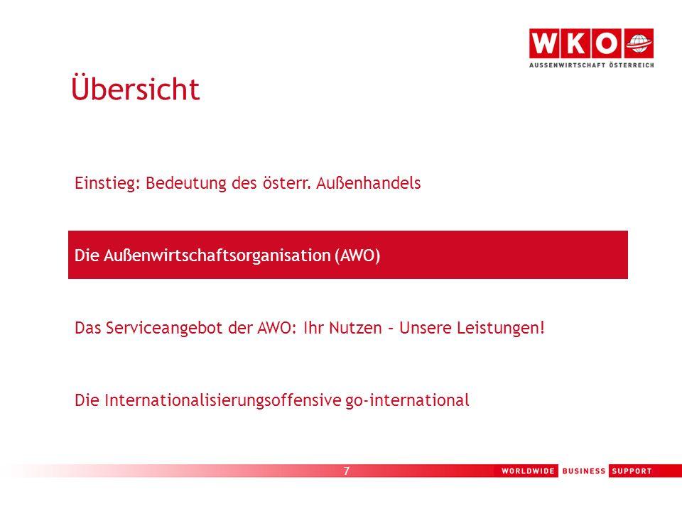7 Die Außenwirtschaftsorganisation (AWO) Einstieg: Bedeutung des österr. Außenhandels Die Internationalisierungsoffensive go-international Das Service
