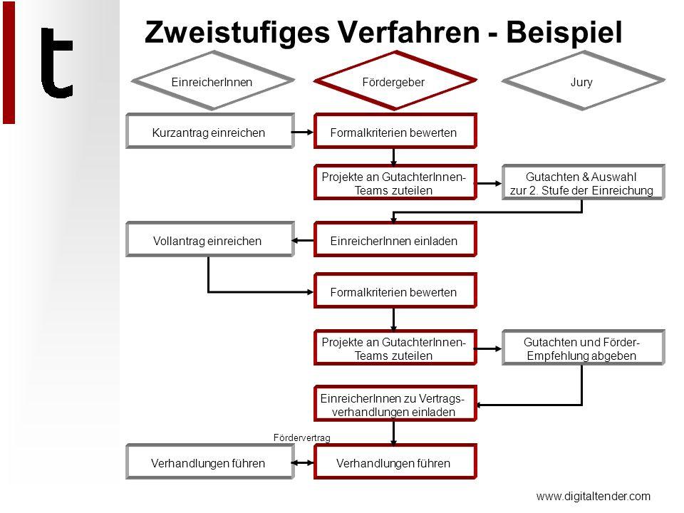 www.digitaltender.com Kurzantrag einreichen Gutachten & Auswahl zur 2. Stufe der Einreichung Vollantrag einreichen Gutachten und Förder- Empfehlung ab
