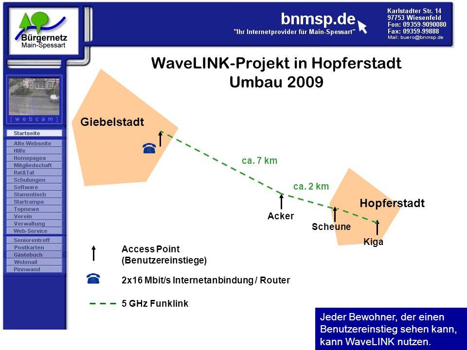 WaveLINK-Projekt in Hopferstadt Umbau 2009 Access Point (Benutzereinstiege) Jeder Bewohner, der einen Benutzereinstieg sehen kann, kann WaveLINK nutze