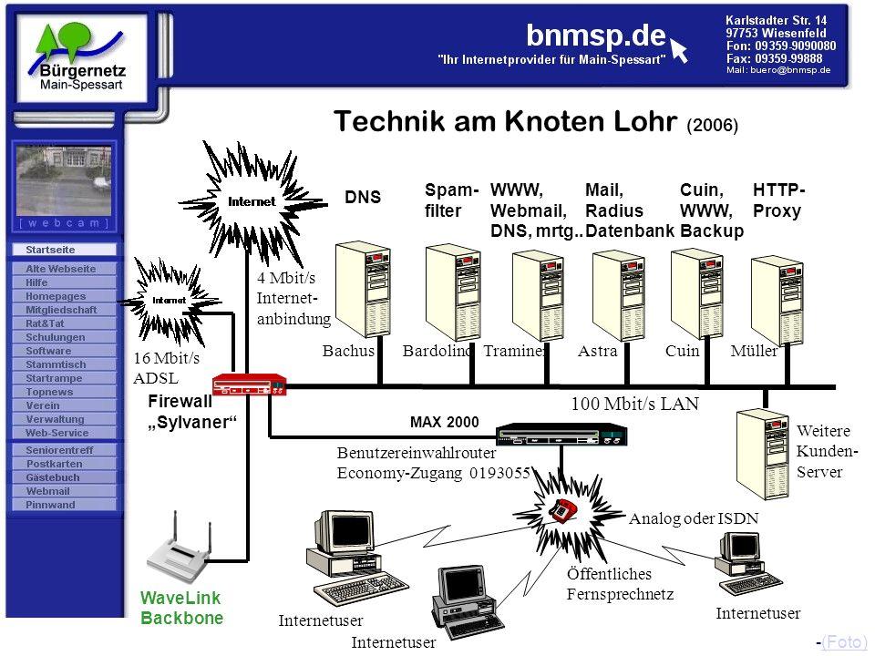 Technik am Knoten Lohr (2006) DNS Bachus 100 Mbit/s LAN BardolinoTraminer Firewall Sylvaner 4 Mbit/s Internet- anbindung Benutzereinwahlrouter Economy