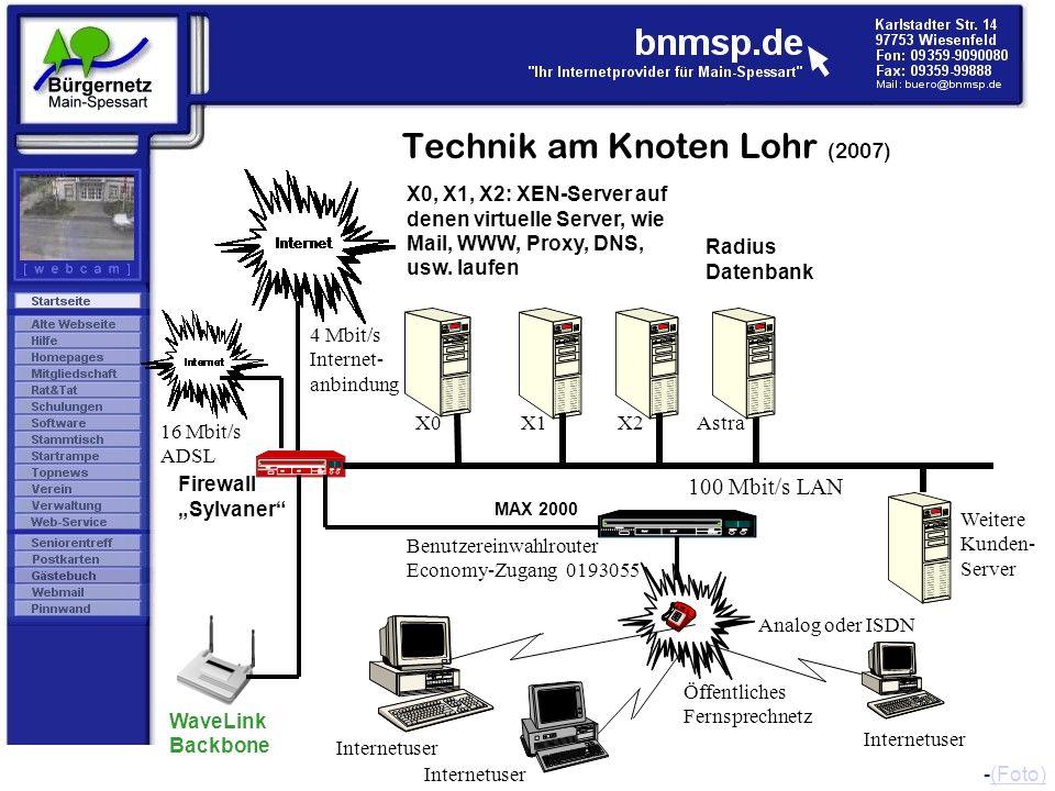 Technik am Knoten Lohr (2007) X0 100 Mbit/s LAN X1 Firewall Sylvaner 4 Mbit/s Internet- anbindung Benutzereinwahlrouter Economy-Zugang 0193055 Öffentl