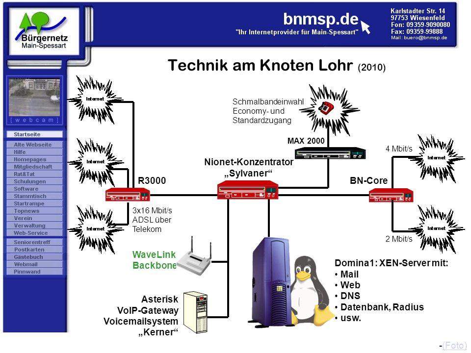 Technik am Knoten Lohr (2010) Nionet-Konzentrator Sylvaner 4 Mbit/s Schmalbandeinwahl Economy- und Standardzugang MAX 2000 WaveLink Backbone -(Foto)(F