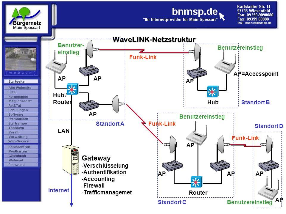 Funk-Link Gateway -Verschlüsselung -Authentifikation -Accounting -Firewall -Trafficmanagemet Hub / Router Internet Router Benutzer- einstieg Benutzere