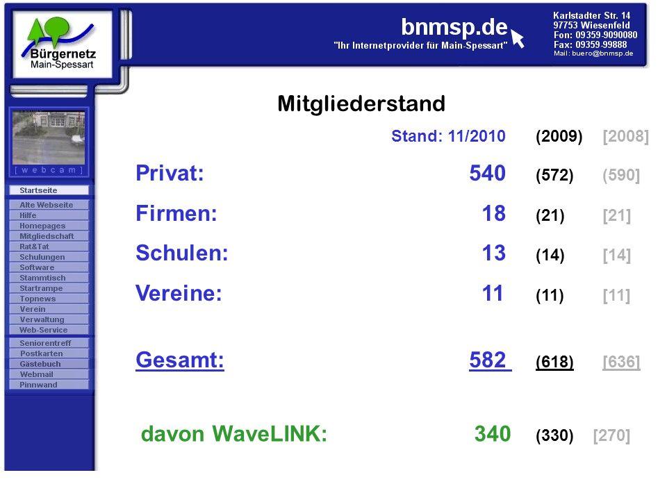 Mitgliederstand Stand: 11/2010 (2009) [2008] Privat:540 (572) (590] Firmen: 18 (21)[21] Schulen: 13 (14)[14] Vereine: 11 (11)[11] Gesamt:582 (618)[636