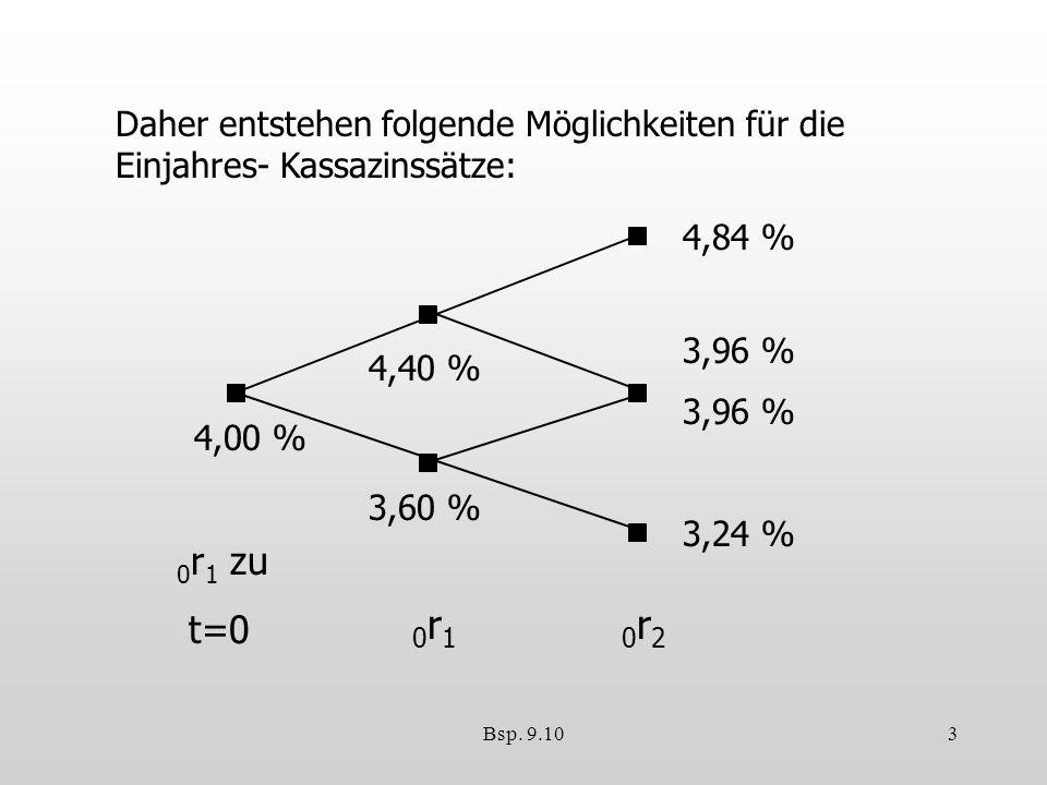Bsp. 9.103 Daher entstehen folgende Möglichkeiten für die Einjahres- Kassazinssätze: 4,00 % 4,40 % 3,60 % 4,84 % 3,96 % 3,24 % 0 r 1 zu t=0 0r10r10r20