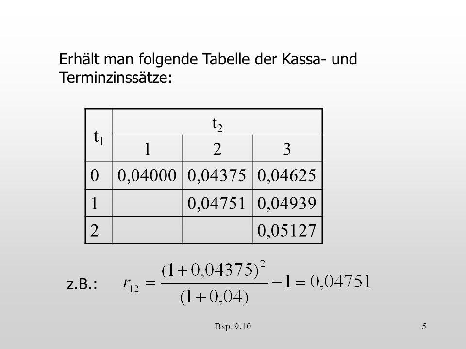 Bsp. 9.105 Erhält man folgende Tabelle der Kassa- und Terminzinssätze: t1t1 t2t2 123 00,040000,043750,04625 10,047510,04939 20,05127 z.B.: