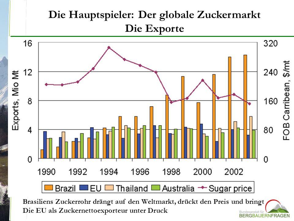 Die Hauptspieler: Der globale Zuckermarkt Die Exporte Brasiliens Zuckerrohr drängt auf den Weltmarkt, drückt den Preis und bringt Die EU als Zuckernet