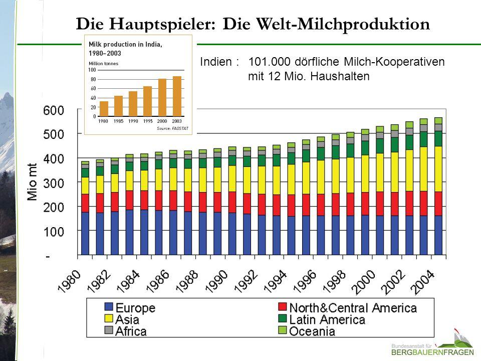 Die Hauptspieler: Die Welt-Milchproduktion Indien : 101.000 dörfliche Milch-Kooperativen mit 12 Mio. Haushalten