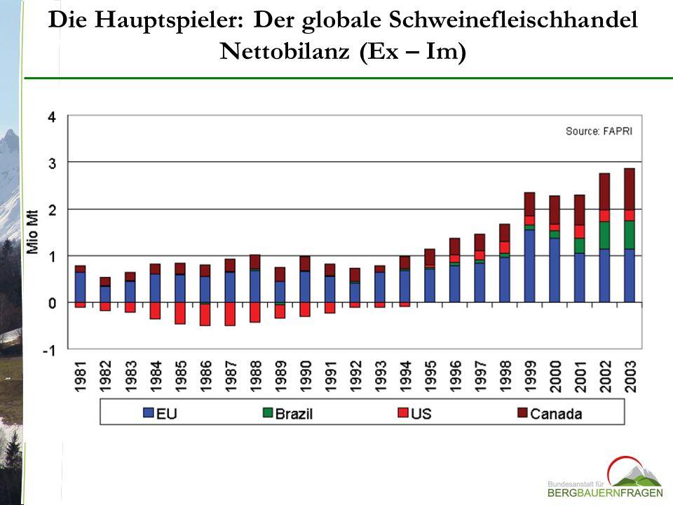 Die Hauptspieler: Der globale Schweinefleischhandel Nettobilanz (Ex – Im)